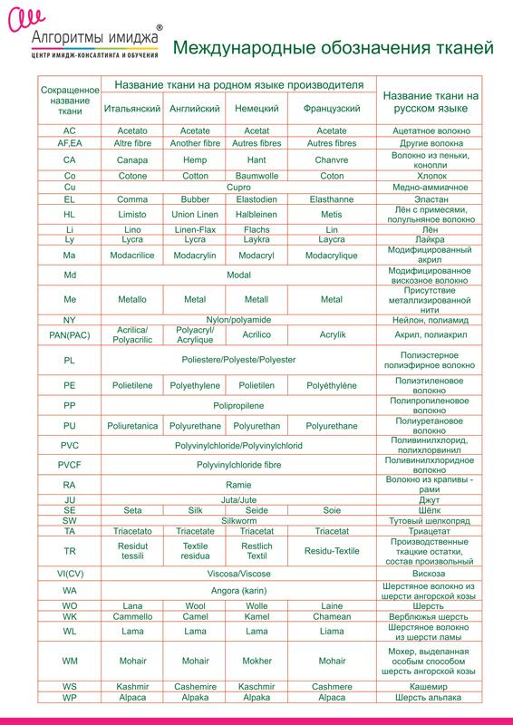 Список сокращенных обозначений состава ткани